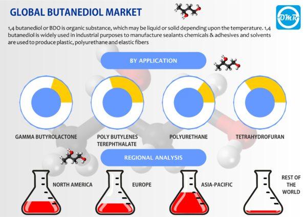 1,4 Butanediol (BDO) Market Size, Trends and Forecast to 2023