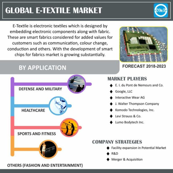 E-textile Market Size, Trends and Forecast to 2023