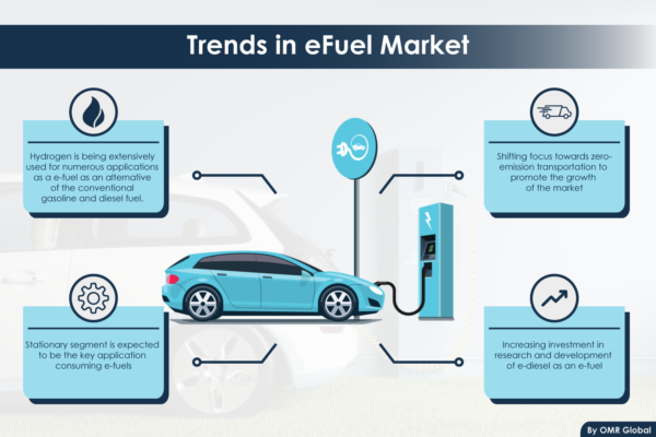 eFuel Market Size | e-Fule Technology Industry Share and