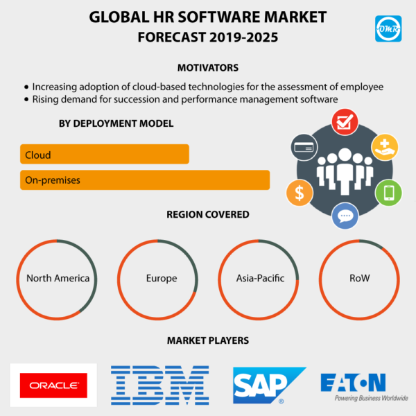 Global HR Software Market Size, Share and Forecast to 2025