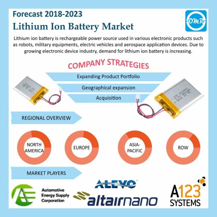 Lithium-Ion Battery Market Size, Share, Trends & Industry