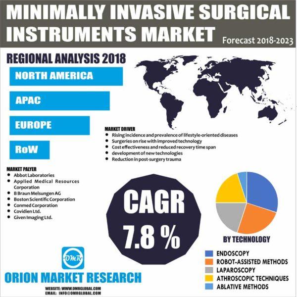 Minimally Invasive Surgical Instruments Market Size