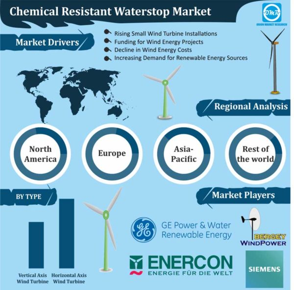 Small Wind Turbine Market Size, Share, Trends and Forecast
